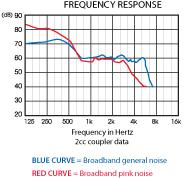 tranquil-i-ric-chart